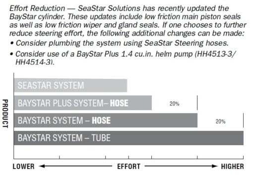 BayStar PREMIUM hydraulic steering for outboard engines up to max 150 Hp (no hoses) - code HK4300A-3 9