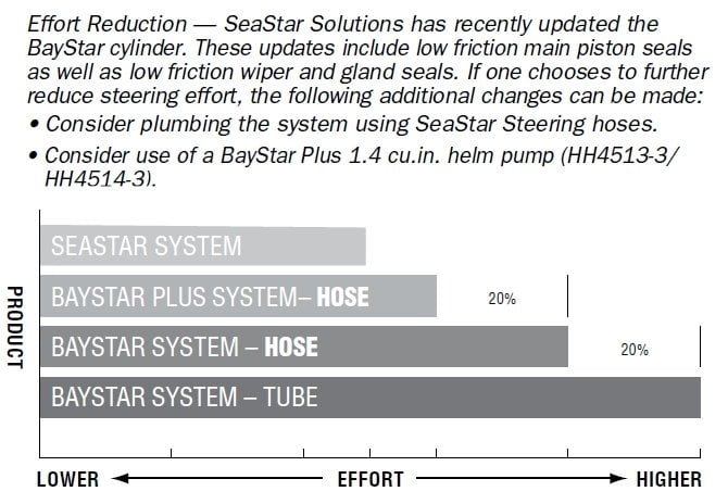 BayStar PREMIUM hydraulic steering for outboard engines up to max 150 Hp  (no hoses) - code HK4300A-3 | Sailor Mall