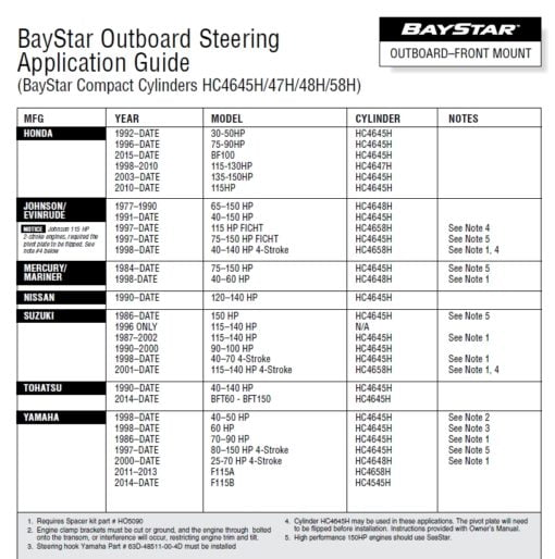 BayStar PREMIUM hydraulic steering for outboard engines up to max 150 Hp (no hoses) - code HK4300A-3 5